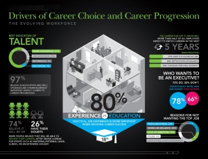 Key Drivers for Career Choice & Career Progression