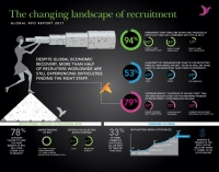 The Changing Landscape of Recruiting