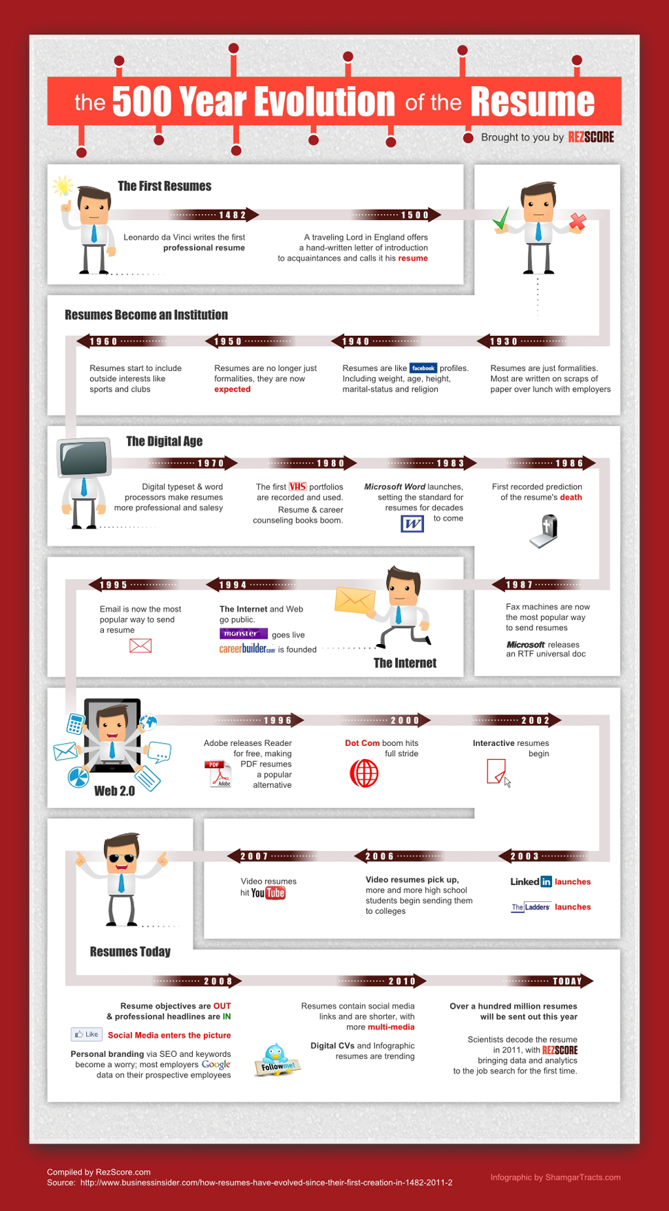 The 500 Year History Of The Resume Infographic The Alpha Group